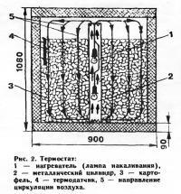 Рис. 2. Термостат