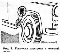 Рис. 2. Установка электрода в колесной иише