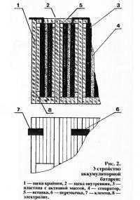 Рис. 2. Устройство аккумуляторной батареи