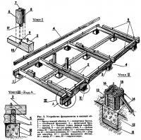 Рис. 2. Устройство фундаментов и нижней обвязки