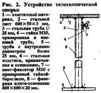 Рис. 2. Устройство телескопической опоры