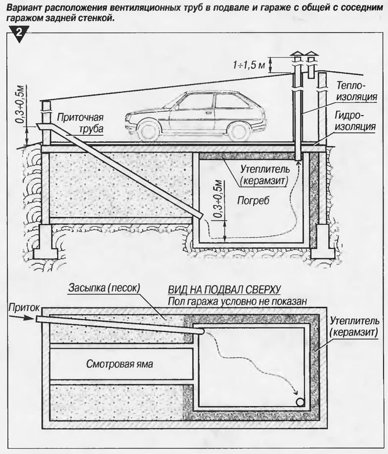 Вентиляция в гараже с подвалом и смотровой ямой своими руками 68