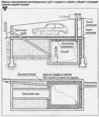 Рис. 2. Вариант расположения вентиляционных труб в подвале и гараже