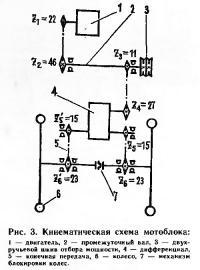Рис. 3. Кинематическая схема мотоблока