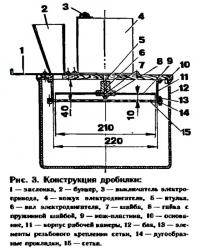 Рис. 3. Конструкция дробилки