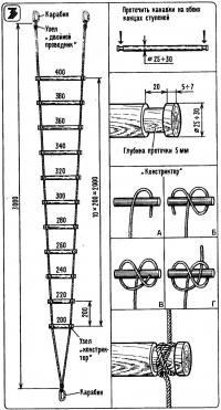 Рис. 3. Лестница