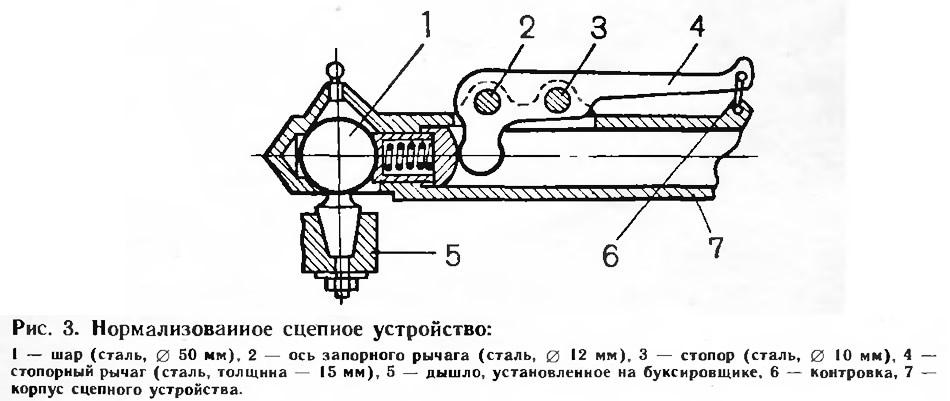 Рис. 3. Нормализованное сцепное устройство