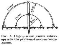Рис. 3. Определение длины гибких прутьев