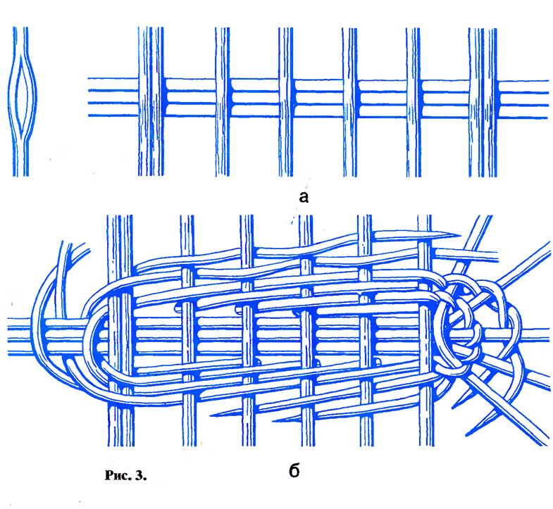 Плетение из лозы корзин с овальным дном