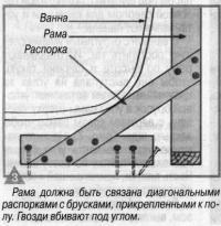 Рис. 3. Рама должна быть связана диагональными распорками