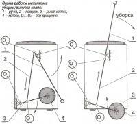 Рис. 3. Схема работы механизма уборки/выпуска колес