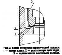 Рис. 3. Схема установки керамической головки