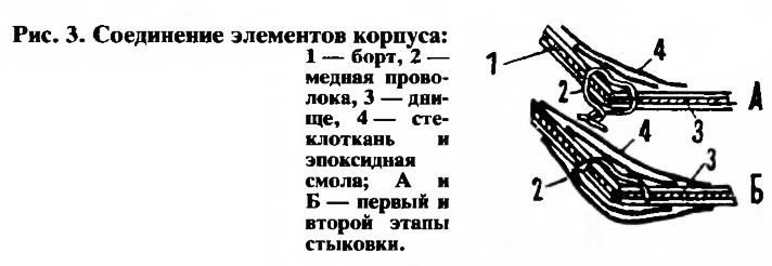 Рис. 3. Соединение элементов корпуса