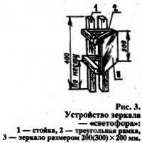 Рис. 3. Устройство зеркала