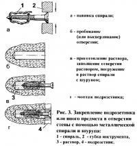 Рис. 3. Закрепление подрозетника в отверстии стены с помощью металлической спирали