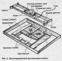 Рис. 4. Двухкоординатный фуговальный станок