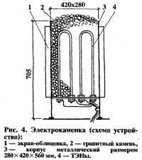 Рис. 4. Электрокаменка (схема устройства)