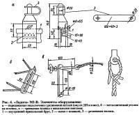 Рис. 4. Элементы оборудования