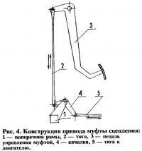 Рис. 4. Конструкция привода муфты сцепления