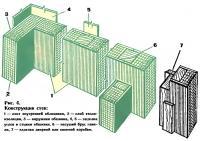 Рис. 4. Конструкция стен