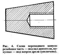 Рис. 4. Схема переходного конуса