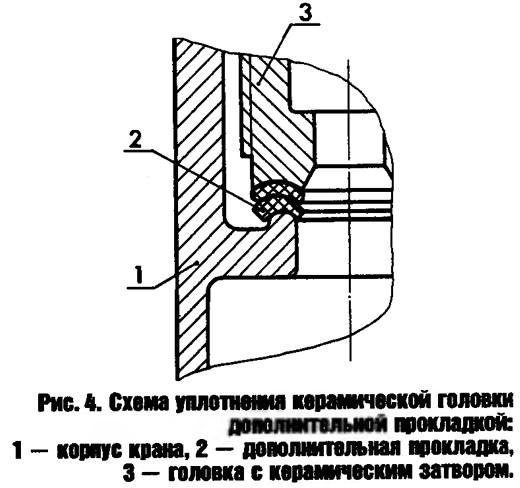 Рис. 4. Схема уплотнения керамической головки дополнительной прокладкой