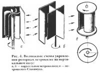 Рис. 4. Возможные схемы укрепления роторных ветроколес на вертикальном валу