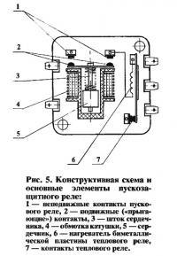 Рис. 5. Конструктивная схема и основные элементы пускозащитного реле