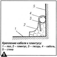 Рис. 5. Крепление кабеля к плинтусу