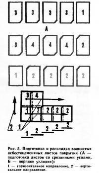 Рис. 5. Подготовка и раскладка волнистых асбестоцементных листов