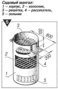 Рис. 5. Садовый мангал
