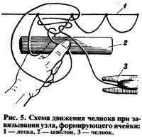 Рис. 5. Схема движения челнока при завязывании узла