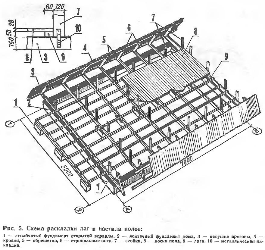 Схема раскладки лаг и иастила