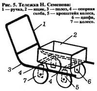 Рис. 5. Тележка Н. Семенова