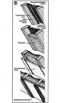 Рис. 5. Теплоизоляция из двух слоев