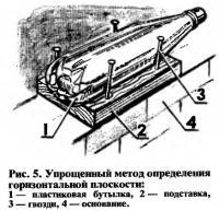 Рис. 5. Упрощенный метод определения горизонтальной плоскости