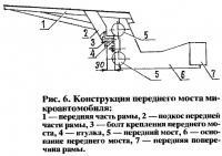 Рис. 6. Конструкция переднего моста микроавтомобиля