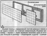 Рис. 6. Лицевая панель с керамической плиткой довольно тяжела