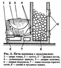 Рис. 6. Печь-каменка с поддувалом