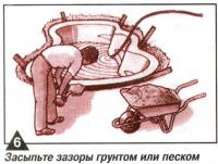 Рис. 6. Засыпьте зазоры грунтом или песком