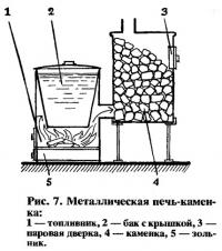 Рис. 7. Металлическая печь-каменка