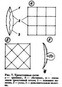 Рис. 7. Трехстенные сети