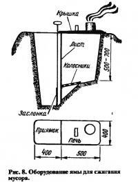 Рис. 8. Оборудование ямы для сжигания мусора