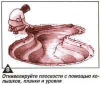 Рис. 8. Отнивелируйте плоскости с помощью колышков, планки и уровня