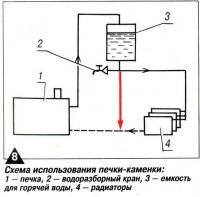 Рис. 8. Схема использования печки-каменки