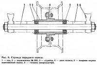 Рис. 8. Ступица переднего колеса