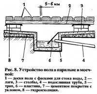 Рис. 8. Устройство пола в парильне и моечной