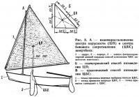 Рис. 8. Взаиморасположение центра парусности и центра бокового сопротивления