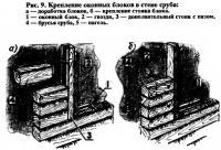 Рис. 9. Крепление оконных блоков в стене сруба
