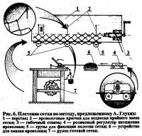 Рис. б. Плетение сетки по методу, предложенному А. Глухих
